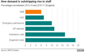 NHS staff working on 'edge of safety'